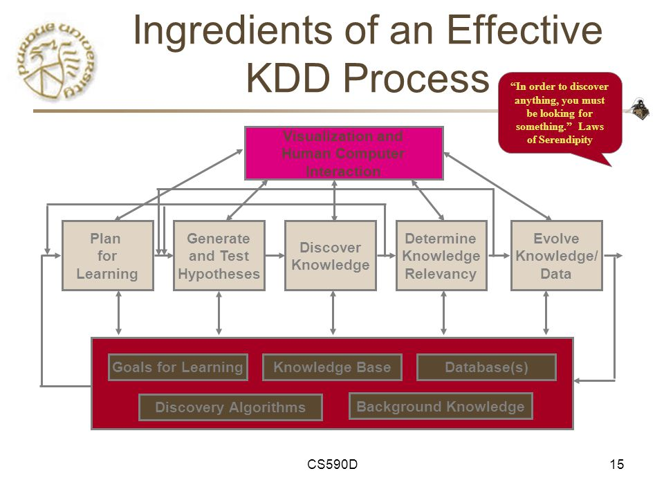 CS590D15 Ingredients of an Effective KDD Process Background Knowledge Goals for LearningKnowledge BaseDatabase(s) Plan for Learning Discover Knowledge Determine Knowledge Relevancy Evolve Knowledge/ Data Generate and Test Hypotheses Visualization and Human Computer Interaction Discovery Algorithms In order to discover anything, you must be looking for something. Laws of Serendipity