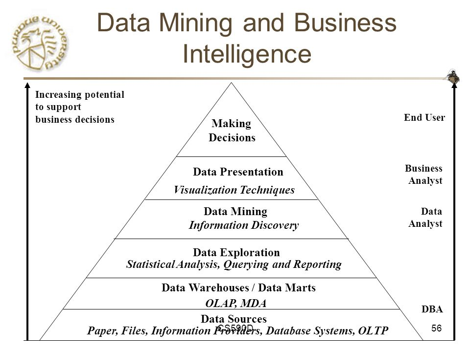 CS590D56 Data Mining and Business Intelligence Increasing potential to support business decisions End User Business Analyst Data Analyst DBA Making Decisions Data Presentation Visualization Techniques Data Mining Information Discovery Data Exploration OLAP, MDA Statistical Analysis, Querying and Reporting Data Warehouses / Data Marts Data Sources Paper, Files, Information Providers, Database Systems, OLTP