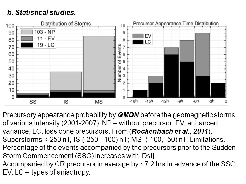 Precursory appearance probability by GMDN before the geomagnetic storms of various intensity (2001-2007). NP – without precursor; EV, enhanced varianc