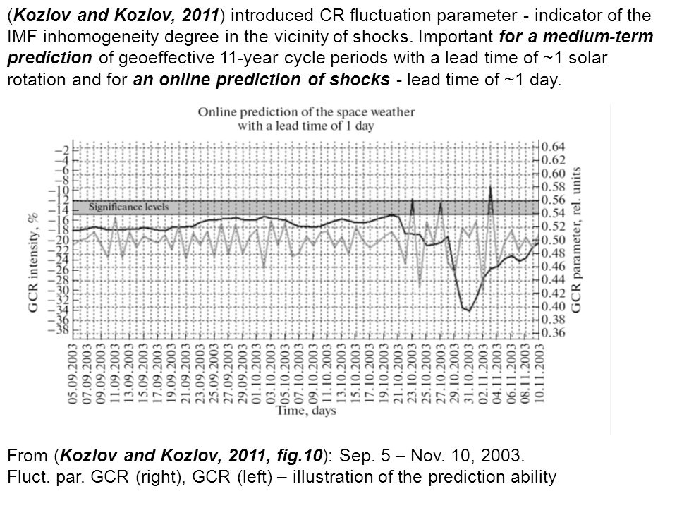 (Kozlov and Kozlov, 2011) introduced CR fluctuation parameter - indicator of the IMF inhomogeneity degree in the vicinity of shocks. Important for a m
