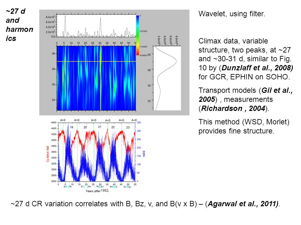 Wavelet, using filter. Climax data, variable structure, two peaks, at ~27 and ~30-31 d, similar to Fig. 10 by (Dunzlaff et al., 2008) for GCR, EPHIN o