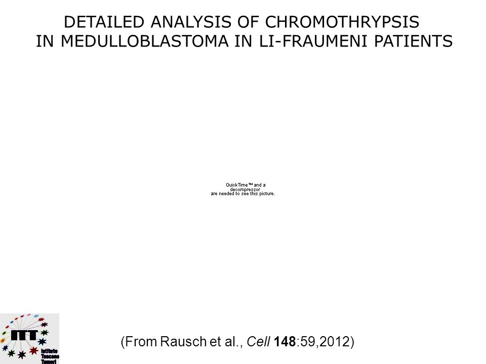 CHROMOTHRIPSIS 2011-2012 Osteosarcoma (~25%) Then, confirmatory papers: Neuroblastoma 10 Medulloblastoma 4 Prostate 1 Multiple myeloma (~1.3%) Colon common Seminal paper by P J Stephens et al., Cell 144: 27–40 (January 7), 2011.