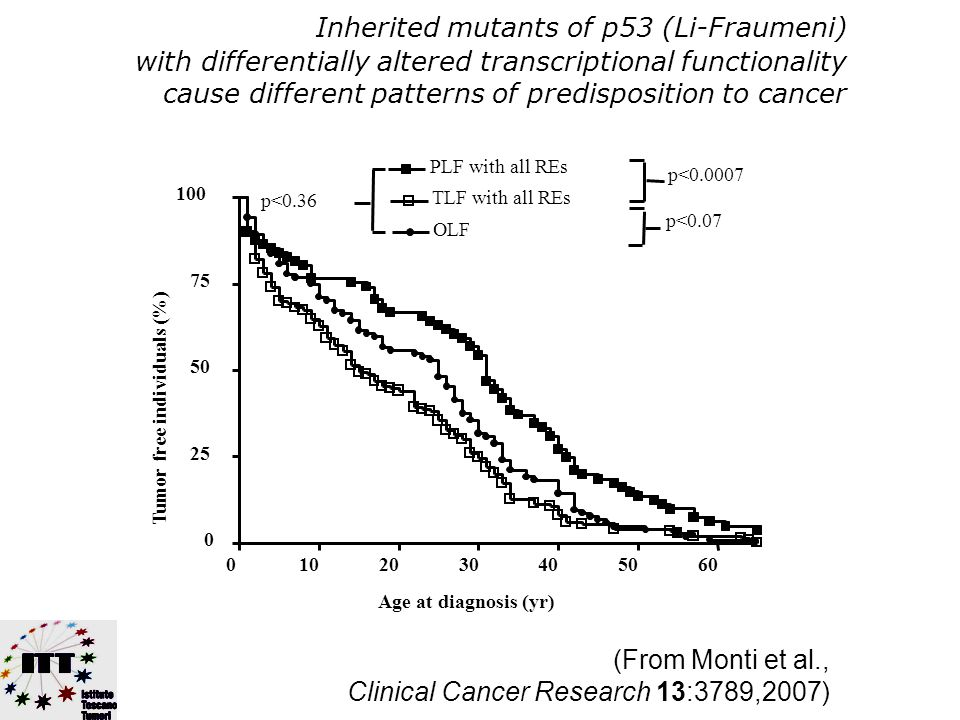 Anti-angiogenici Anti-infiammatori Immunomodulatori Interferenza con molecola iper-espressa in un tumore (p.es.