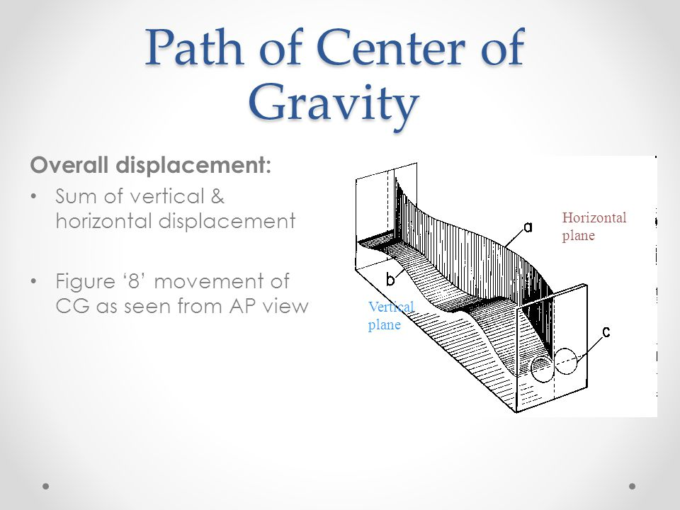 Path of Center of Gravity Overall displacement: Sum of vertical & horizontal displacement Figure '8' movement of CG as seen from AP view Horizontal pl