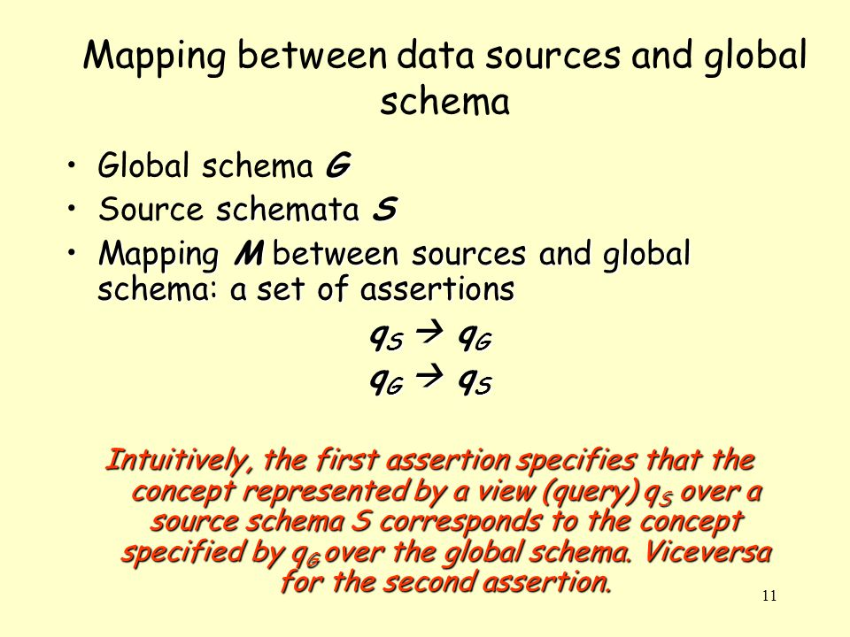 11 GGlobal schema G schemata SSource schemata S Mapping M between sources and global schema: a set of assertionsMapping M between sources and global schema: a set of assertions q S  q G q G  q S Intuitively, the first assertion specifies that the concept represented by a view (query) q S over a source schema S corresponds to the concept specified by q G over the global schema.