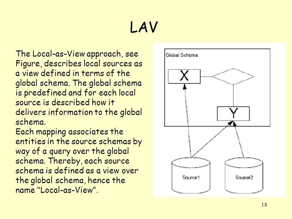 18 LAV The Local-as-View approach, see Figure, describes local sources as a view defined in terms of the global schema.