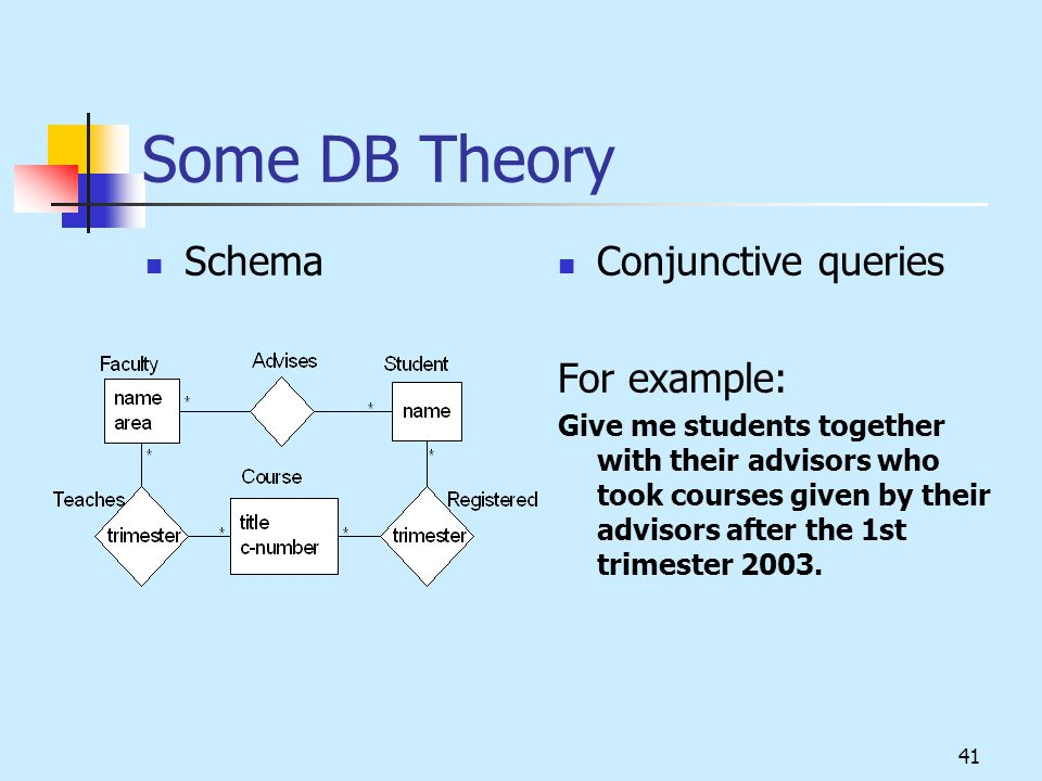 41 Some DB Theory Schema Conjunctive queries For example: Give me students together with their advisors who took courses given by their advisors after the 1st trimester 2003.