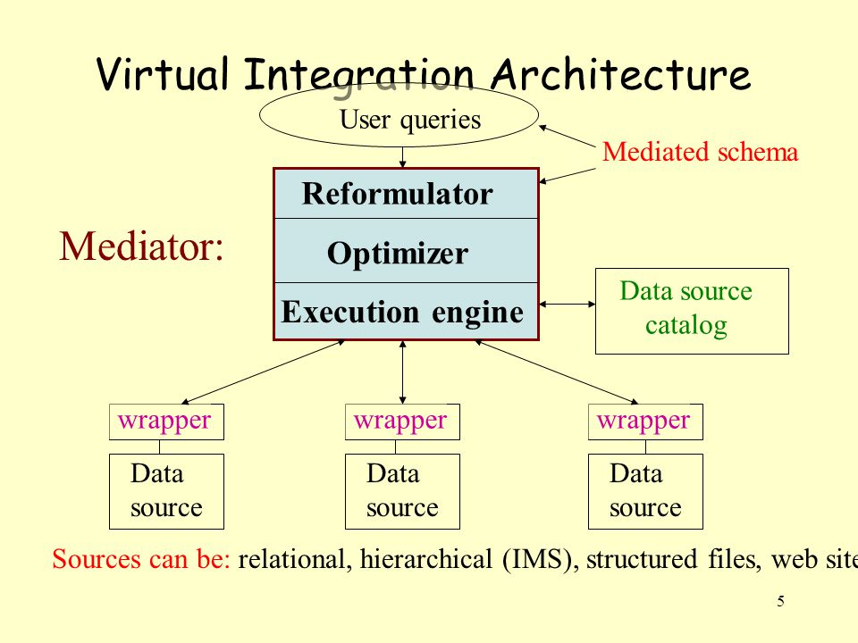 5 Virtual Integration Architecture Data source wrapper Data source wrapper Data source wrapper Sources can be: relational, hierarchical (IMS), structured files, web sites.