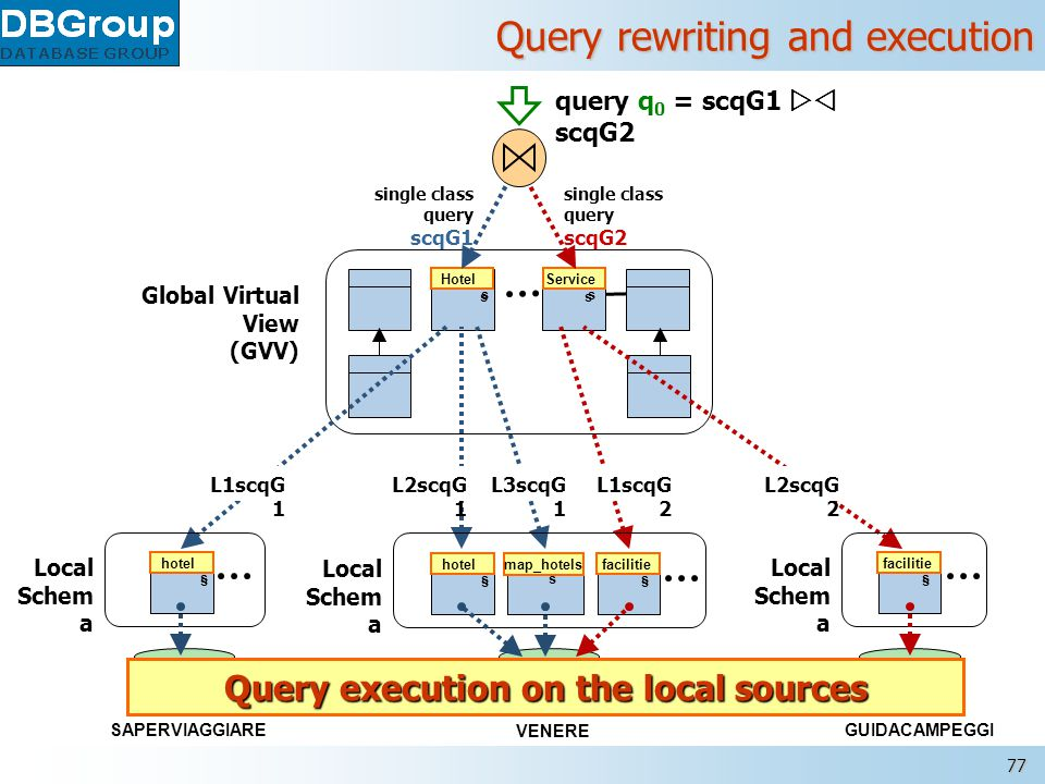 MOMIS – www.dbgroup.unimo.it 77 Query rewriting and execution Global Virtual View (GVV) query q 0 = scqG1  scqG2 Hotel s Service s Hotel s Service s single class query scqG1 single class query scqG2 L3scqG 1 L1scqG 2 L2scqG 1 L1scqG 1 L2scqG 2 VENERE hotel s facilitie s map_hotel s Local Schem a SAPERVIAGGIARE hotel s Local Schem a GUIDACAMPEGGI facilitie s map_hotelshotel s facilitie s hotel s facilitie s Local Schem a Query execution on the local sources