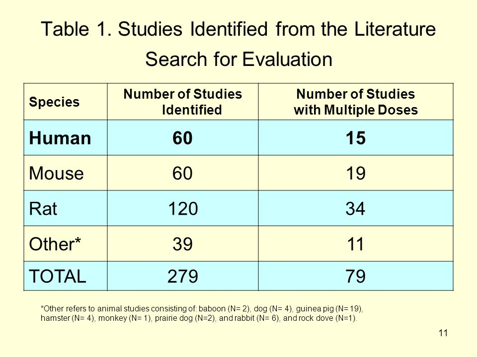 11 Table 1. Studies Identified from the Literature Search for Evaluation Species Number of Studies Identified Number of Studies with Multiple Doses Hu