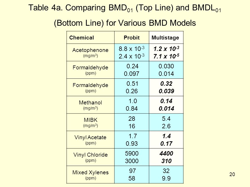 20 Table 4a. Comparing BMD 01 (Top Line) and BMDL 01 (Bottom Line) for Various BMD Models ChemicalProbitMultistage Acetophenone (mg/m 3 ) 8.8 x 10 -3