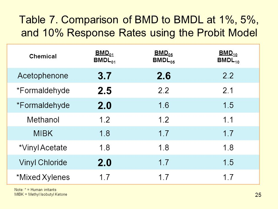 25 Table 7. Comparison of BMD to BMDL at 1%, 5%, and 10% Response Rates using the Probit Model Chemical BMD 01 BMDL 01 BMD 05 BMDL 05 BMD 10 BMDL 10 A