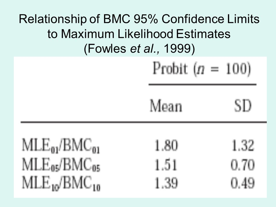 26 Relationship of BMC 95% Confidence Limits to Maximum Likelihood Estimates (Fowles et al., 1999)