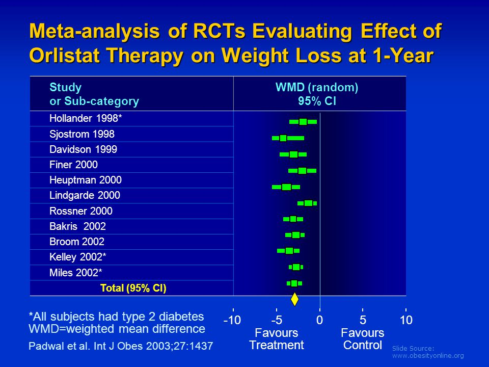 Slide Source: www.obesityonline.org Meta-analysis of RCTs Evaluating Effect of Orlistat Therapy on Weight Loss at 1-Year Study or Sub-category WMD (ra