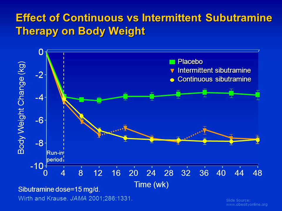 Slide Source: www.obesityonline.org Effect of Continuous vs Intermittent Subutramine Therapy on Body Weight Body Weight Change (kg) Wirth and Krause.