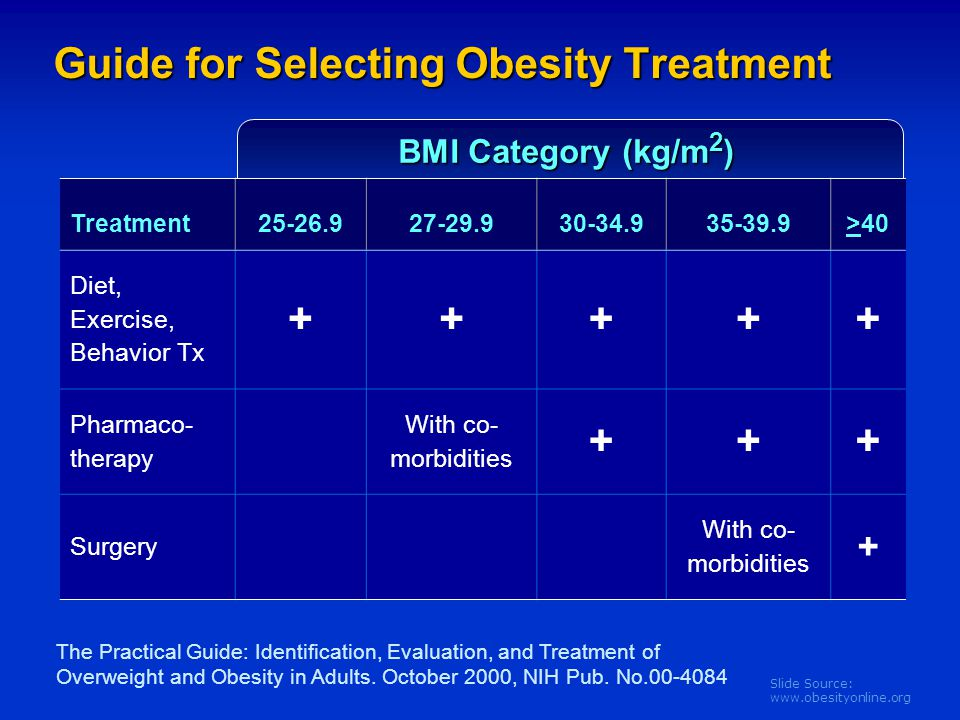 Slide Source: www.obesityonline.org Guide for Selecting Obesity Treatment The Practical Guide: Identification, Evaluation, and Treatment of Overweight