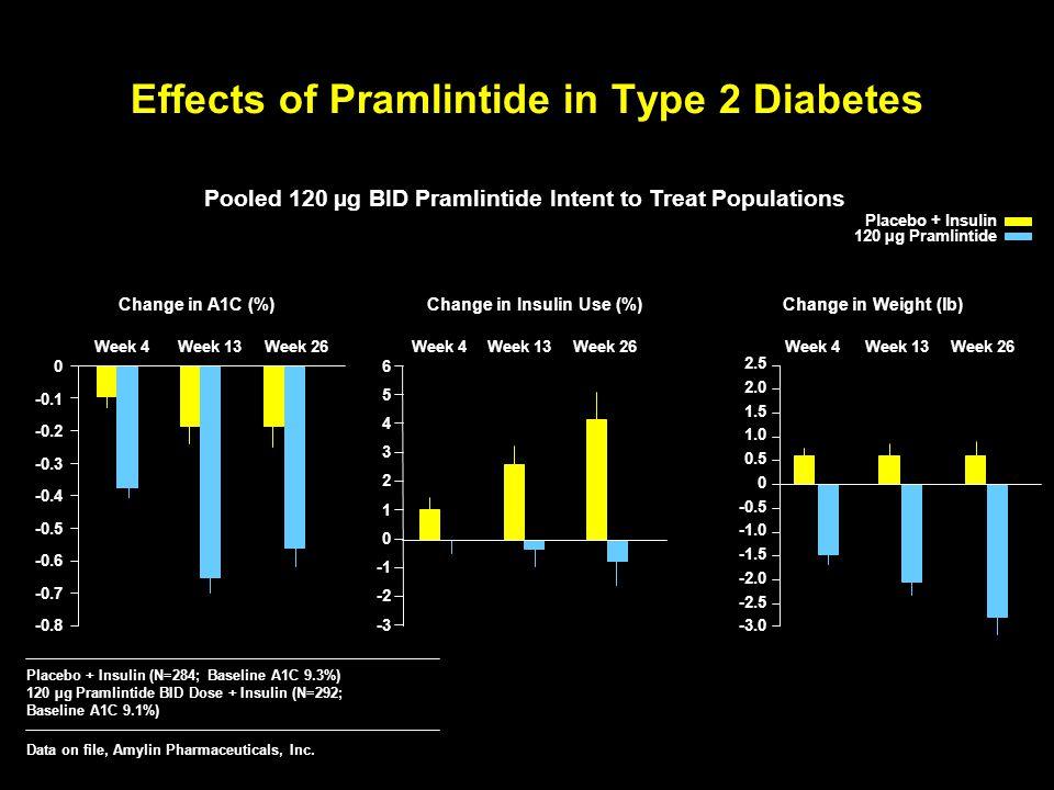Effects of Pramlintide in Type 2 Diabetes -3.0 -2.5 -2.0 -1.5 -0.5 0 0.5 1.0 1.5 2.0 2.5 Week 4Week 13Week 26 Pooled 120 µg BID Pramlintide Intent to