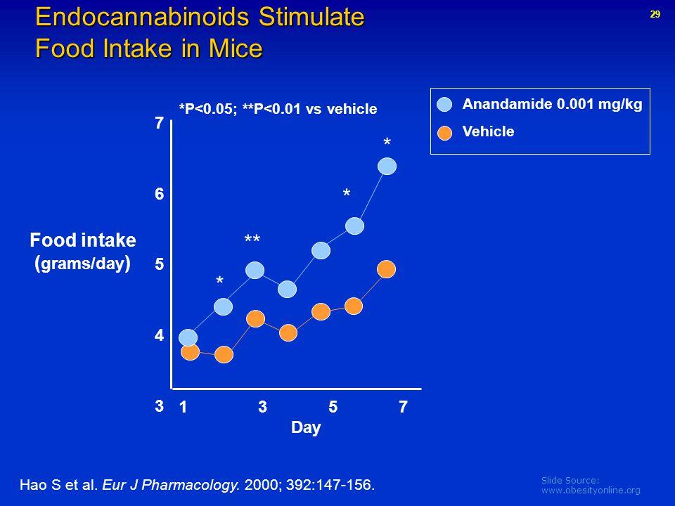 Slide Source: www.obesityonline.org Endocannabinoids Stimulate Food Intake in Mice Hao S et al. Eur J Pharmacology. 2000; 392:147-156. Anandamide 0.00