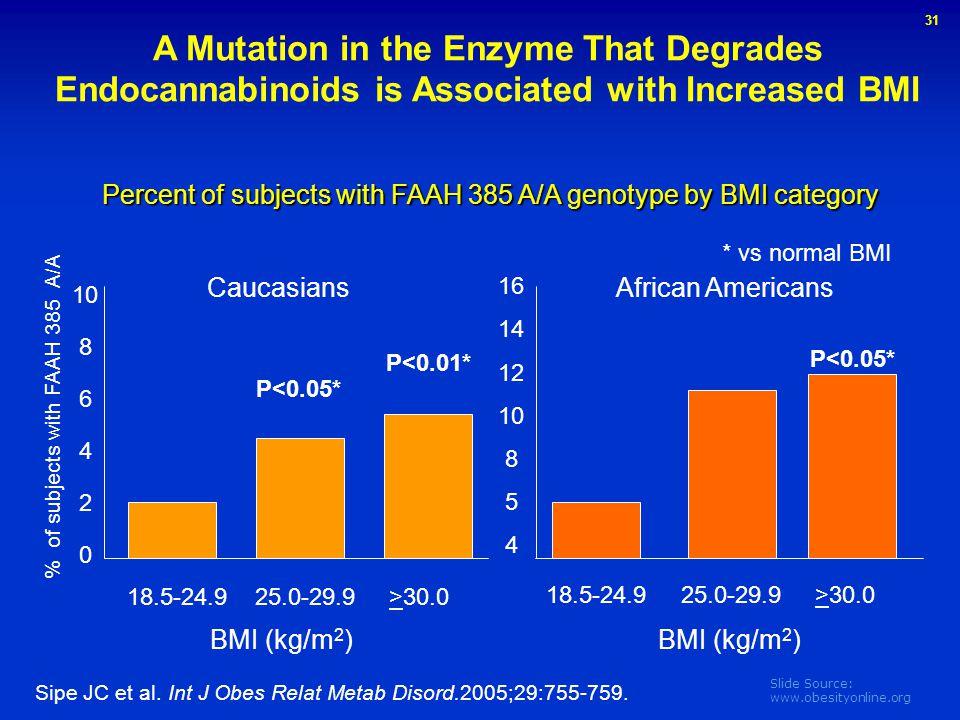 Slide Source: www.obesityonline.org 10 8 6 4 2 0 16 14 12 10 8 5 4 18.5-24.9 25.0-29.9 >30.0 BMI (kg/m 2 ) 18.5-24.9 25.0-29.9 >30.0 Caucasians Africa
