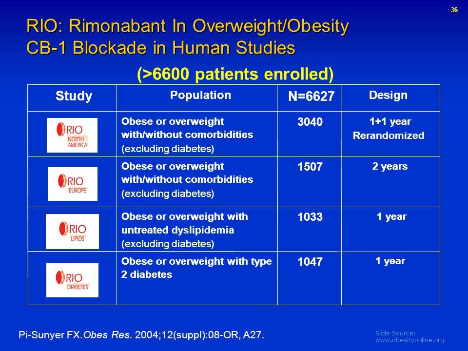 Slide Source: www.obesityonline.org RIO: Rimonabant In Overweight/Obesity CB-1 Blockade in Human Studies (>6600 patients enrolled) Pi-Sunyer FX.Obes R