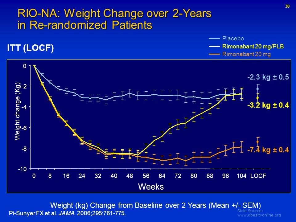 Slide Source: www.obesityonline.org Placebo Rimonabant 20 mg Rimonabant 20 mg/PLB RIO-NA: Weight Change over 2-Years in Re-randomized Patients Weight