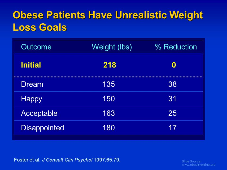 Slide Source: www.obesityonline.org Obese Patients Have Unrealistic Weight Loss Goals OutcomeWeight (lbs)% Reduction Initial2180 Dream13538 Happy15031