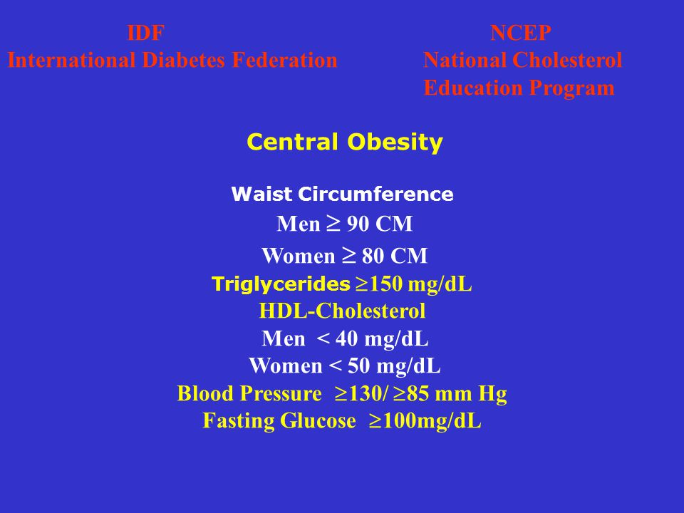 IDF NCEP International Diabetes Federation National Cholesterol Education Program Central Obesity Waist Circumference Men  90 CM Women  80 CM Triglycerides  150 mg/dL HDL-Cholesterol Men < 40 mg/dL Women < 50 mg/dL Blood Pressure  130/  85 mm Hg Fasting Glucose  100mg/dL