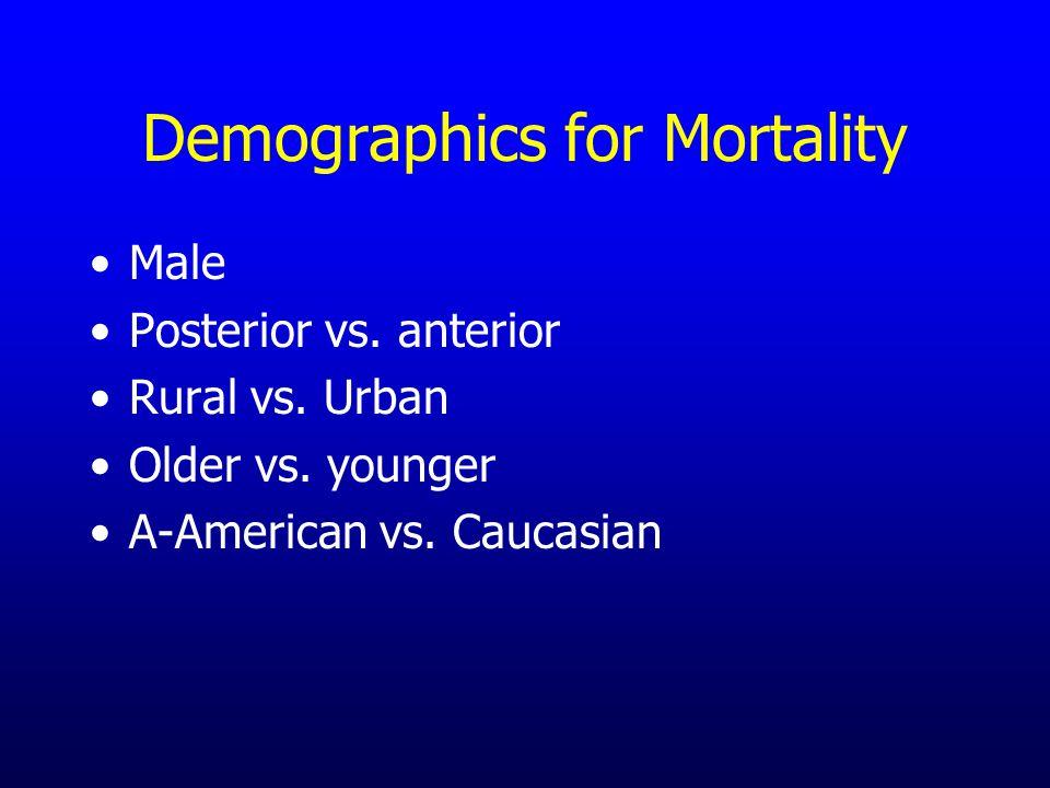 Demographics for Mortality Male Posterior vs. anterior Rural vs. Urban Older vs. younger A-American vs. Caucasian
