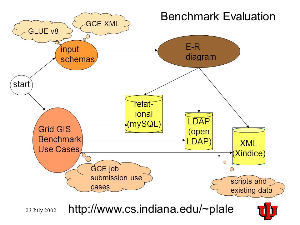 E-R diagram input schemas relat- ional (mySQL) LDAP (open LDAP) start GLUE v8 GCE job submission use cases GCE XML XML (Xindice) Grid GIS Benchmark Use Cases Benchmark Evaluation scripts and existing data http://www.cs.indiana.edu/~plale