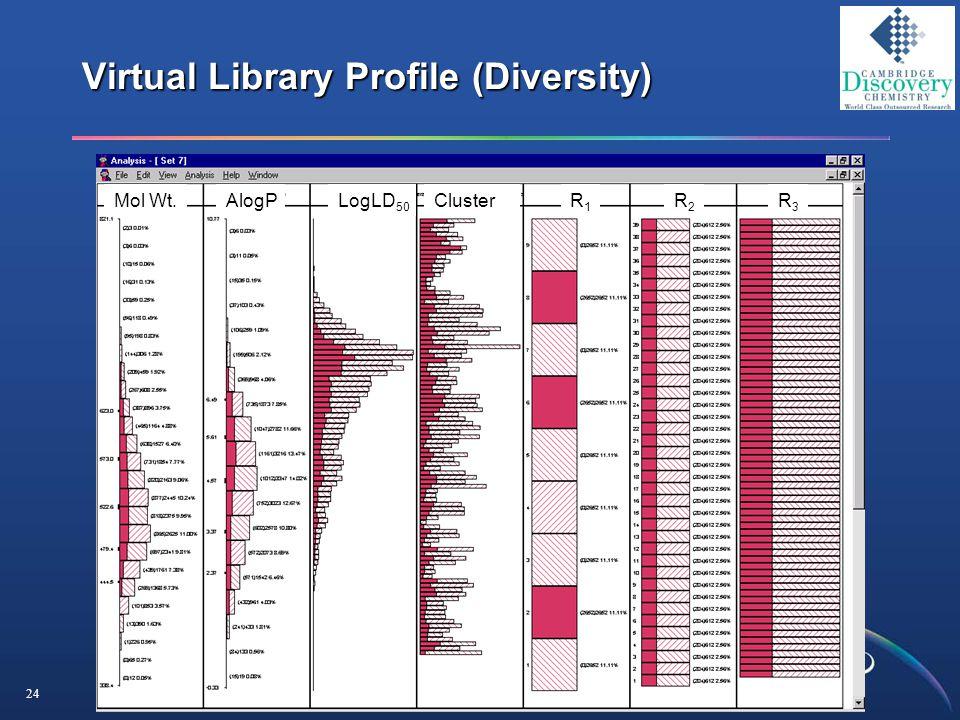 24 Virtual Library Profile (Diversity) Mol Wt.AlogPLogLD 50 ClusterR1R1 R2R2 R3R3