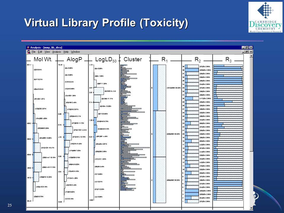 25 Virtual Library Profile (Toxicity) Mol Wt.AlogPLogLD 50 ClusterR1R1 R2R2 R3R3