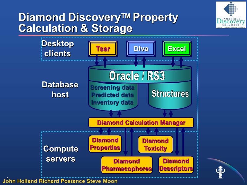 6 Diamond Discovery TM Property Calculation & Storage … Diamond Calculation Manager Database host Compute servers Desktop clients DiamondProperties DiamondPharmacophores DiamondToxicity TsarDivaExcel DiamondDescriptors Screening data Predicted data Inventory data John Holland Richard Postance Steve Moon