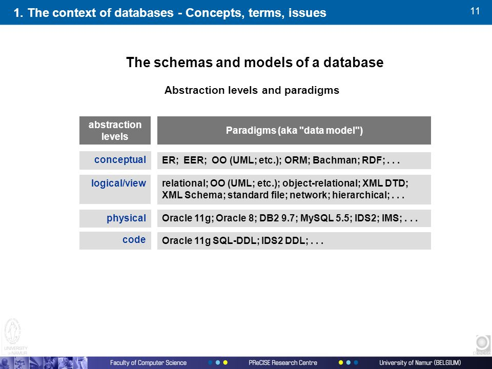 11 The schemas and models of a database Abstraction levels and paradigms abstraction levels Paradigms (aka data model ) 1.