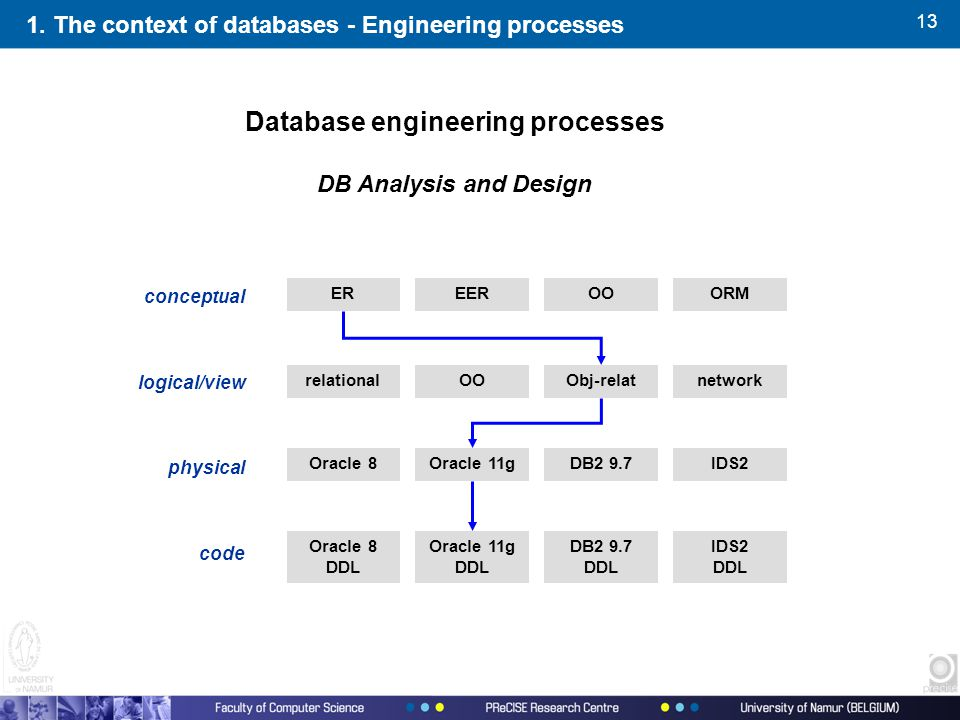 13 1. The context of databases - Engineering processes Database engineering processes conceptual logical/view physical code EREEROOORM relationalOOObj