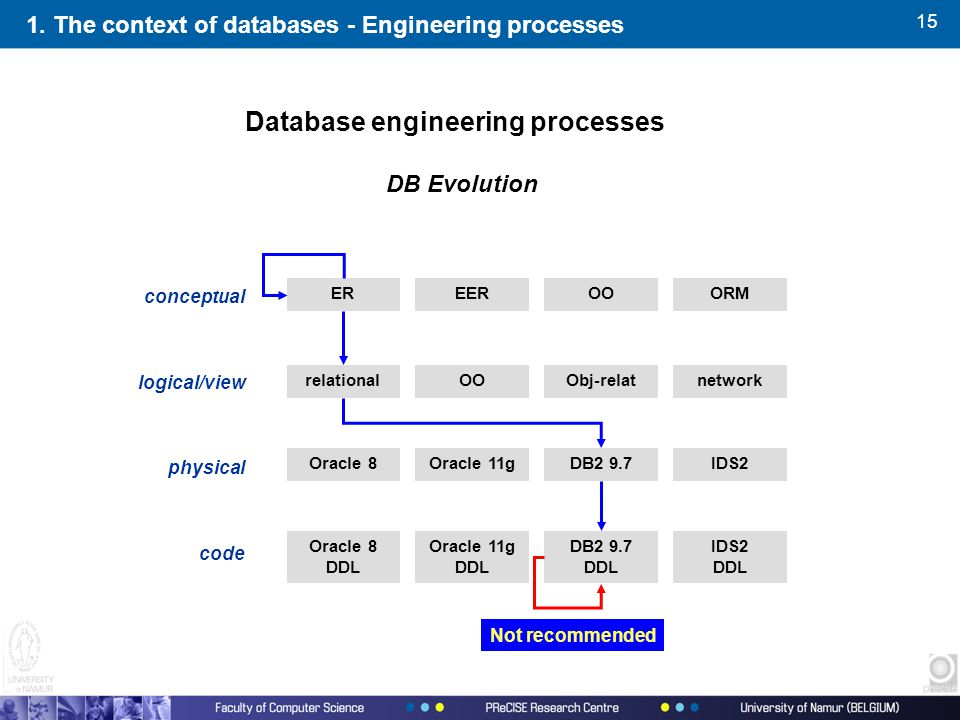 15 1. The context of databases - Engineering processes Database engineering processes conceptual logical/view physical code EREEROOORM relationalOOObj