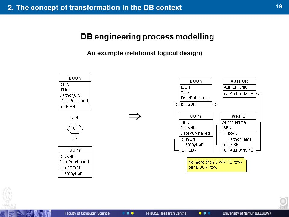 19 2. The concept of transformation in the DB context An example (relational logical design)  DB engineering process modelling
