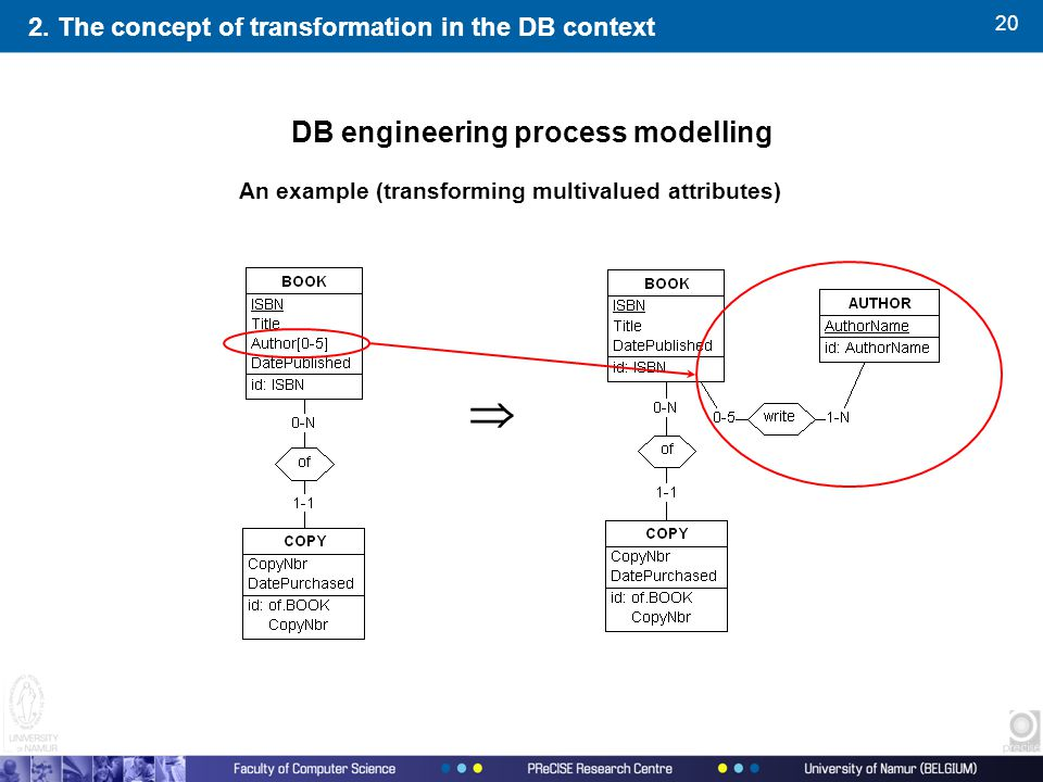 20  An example (transforming multivalued attributes) 2. The concept of transformation in the DB context DB engineering process modelling