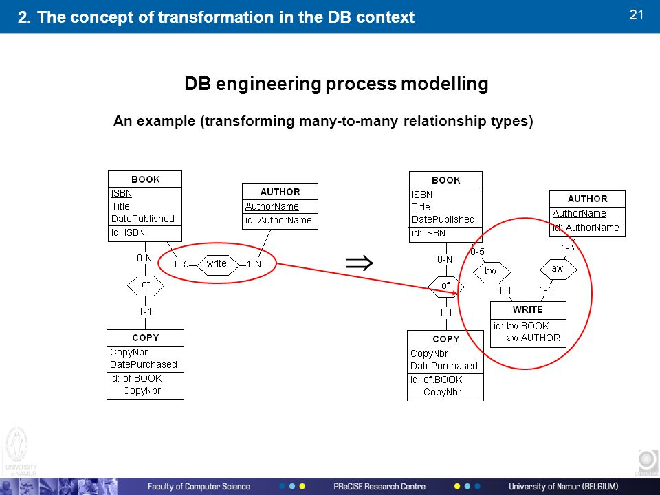21  An example (transforming many-to-many relationship types) 2. The concept of transformation in the DB context DB engineering process modelling
