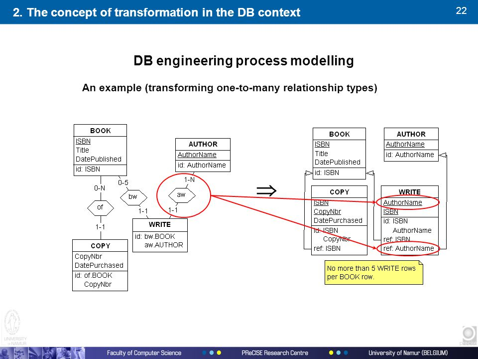 22  2. The concept of transformation in the DB context An example (transforming one-to-many relationship types) DB engineering process modelling