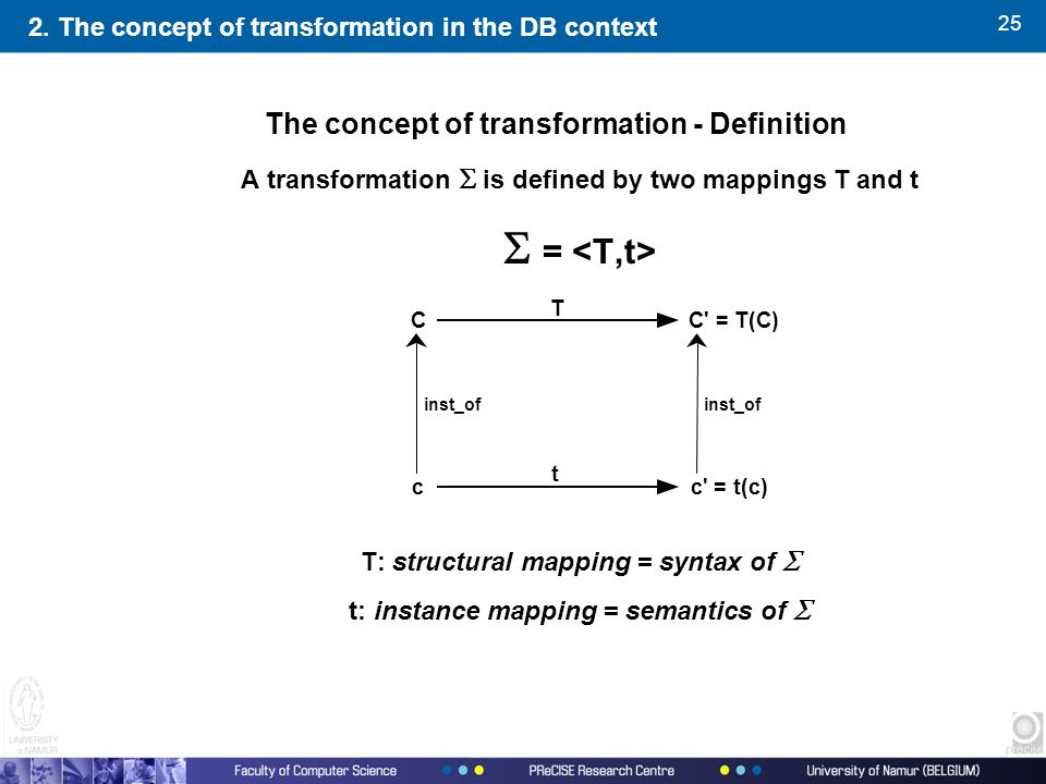 25 A transformation  is defined by two mappings T and t  = T: structural mapping = syntax of  t: instance mapping = semantics of  C = T(C) c = t(c)c C T t inst_of The concept of transformation - Definition 2.