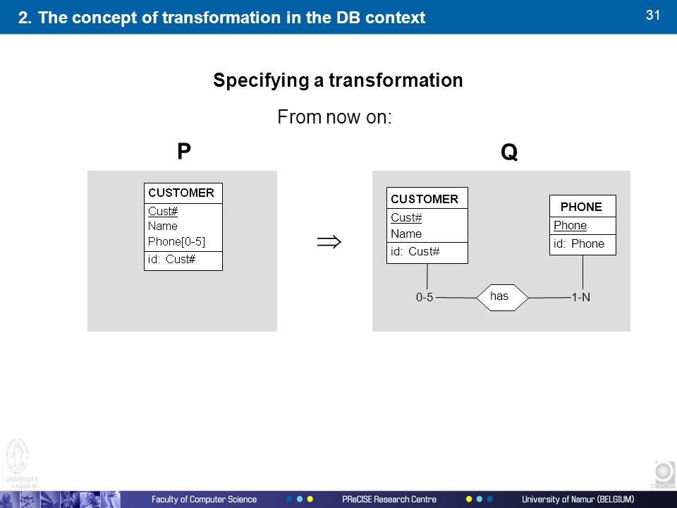 31 From now on: P Q 1-N0-5 has PHONE Phone id:Phone CUSTOMER Cust# Name id:Cust#  2. The concept of transformation in the DB context Specifying a tra