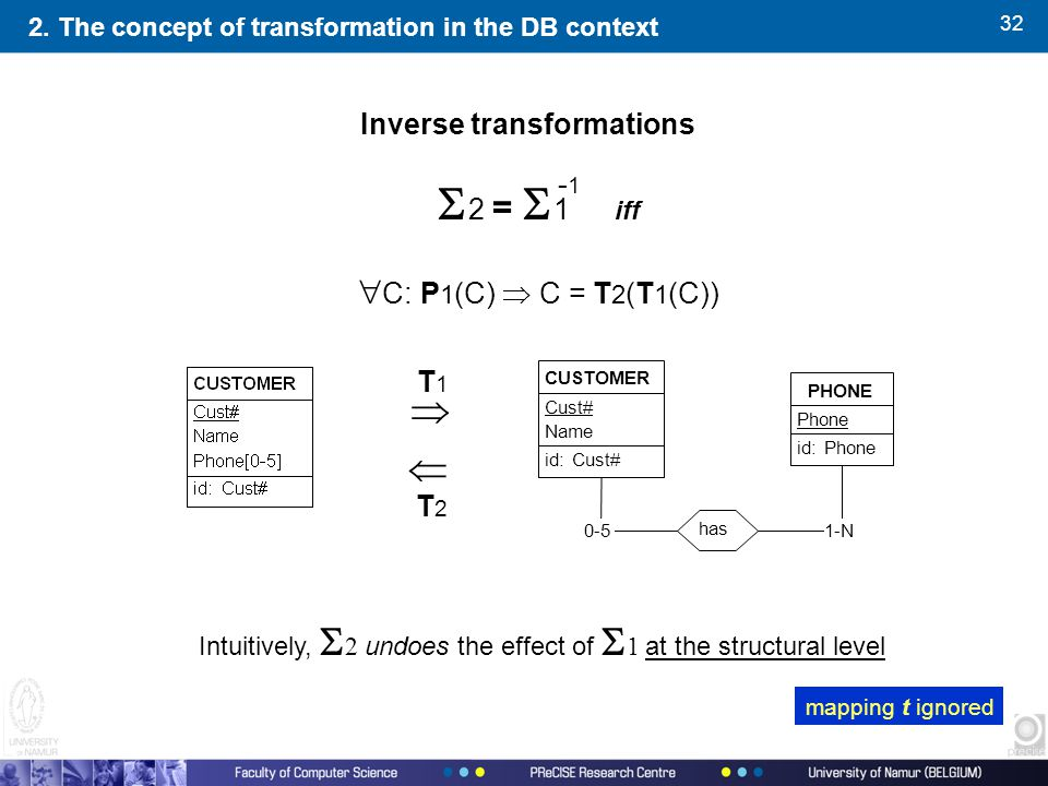 32 2. The concept of transformation in the DB context Inverse transformations  2 =  1  iff  C: P 1 (C)  C = T 2 (T 1 (C)) Intuitively,  2 und
