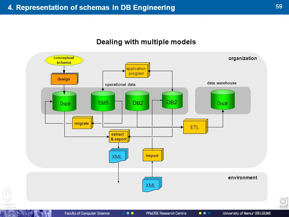 59 Dealing with multiple models ETL data warehouse application program operational data environment design conceptual schema migrate XML extract & export XML import organization 4.