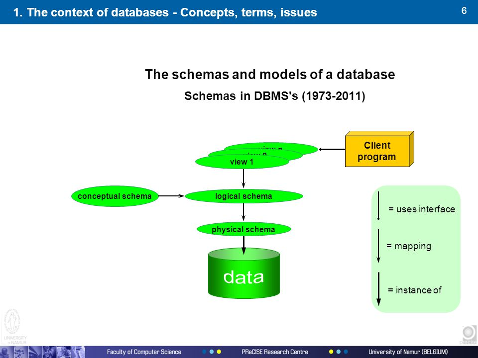 6 The schemas and models of a database Schemas in DBMS's (1973-2011) physical schema logical schema view n view 2 view 1 Client program = instance of