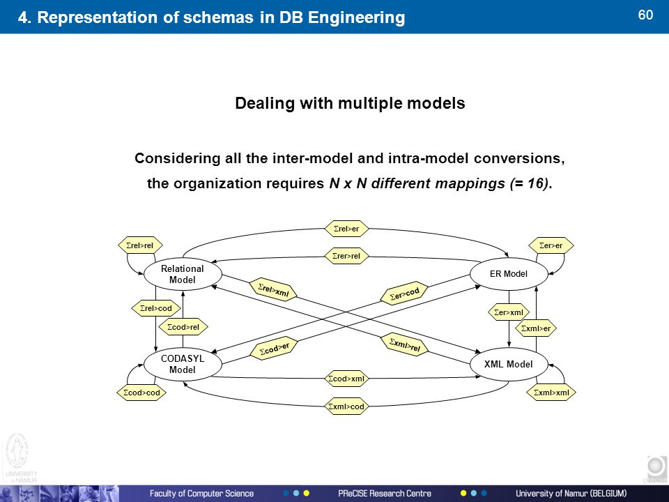 60 Dealing with multiple models Considering all the inter-model and intra-model conversions, the organization requires N x N different mappings (= 16).