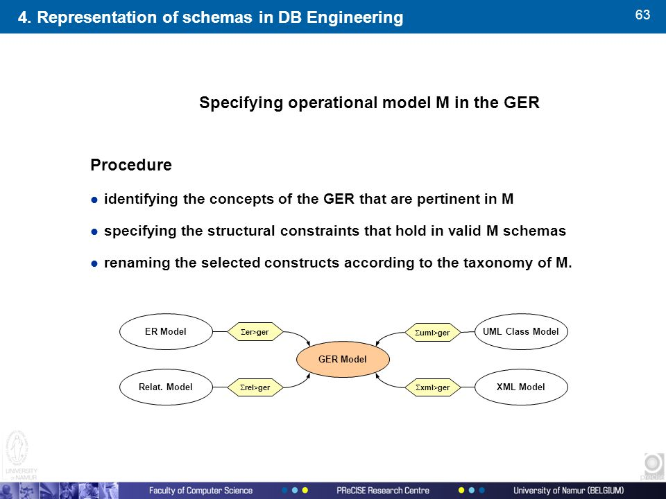 63 Specifying operational model M in the GER Procedure l identifying the concepts of the GER that are pertinent in M l specifying the structural constraints that hold in valid M schemas l renaming the selected constructs according to the taxonomy of M.