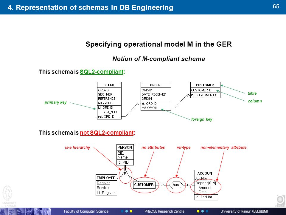 65 Specifying operational model M in the GER Notion of M-compliant schema This schema is SQL2-compliant: This schema is not SQL2-compliant: is-a hiera