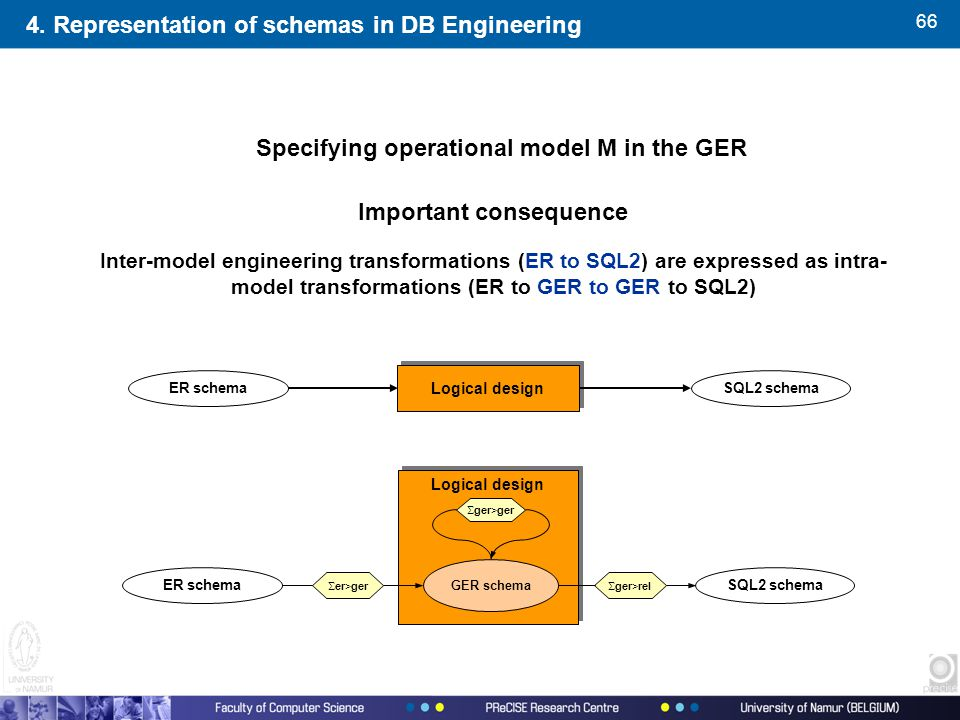 66 Specifying operational model M in the GER Important consequence Inter-model engineering transformations (ER to SQL2) are expressed as intra- model transformations (ER to GER to GER to SQL2) SQL2 schemaER schema Logical design 4.