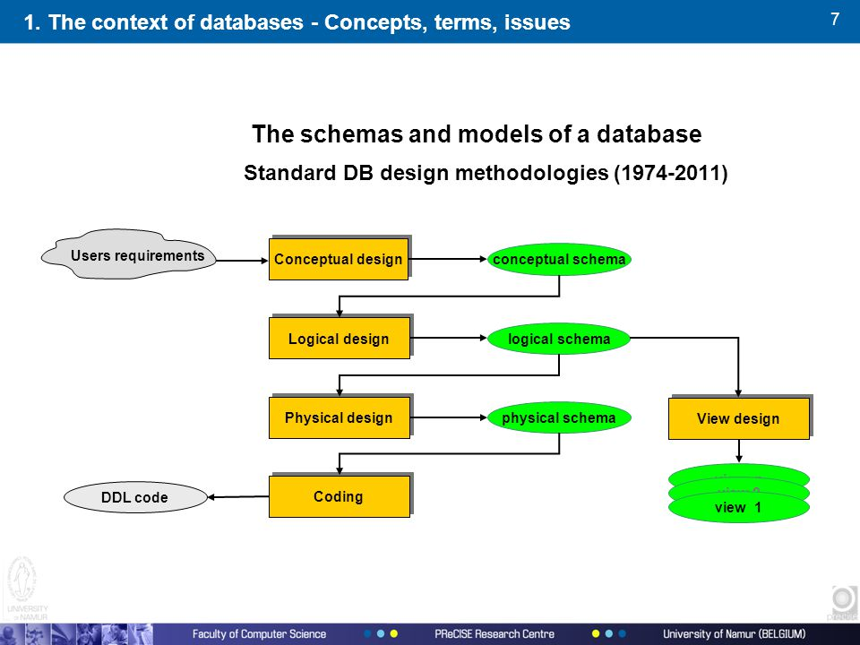 7 The schemas and models of a database Standard DB design methodologies (1974-2011) physical schema logical schema conceptual schema view n view 2 view 1 Conceptual design Logical design Physical design View design Users requirements 1.