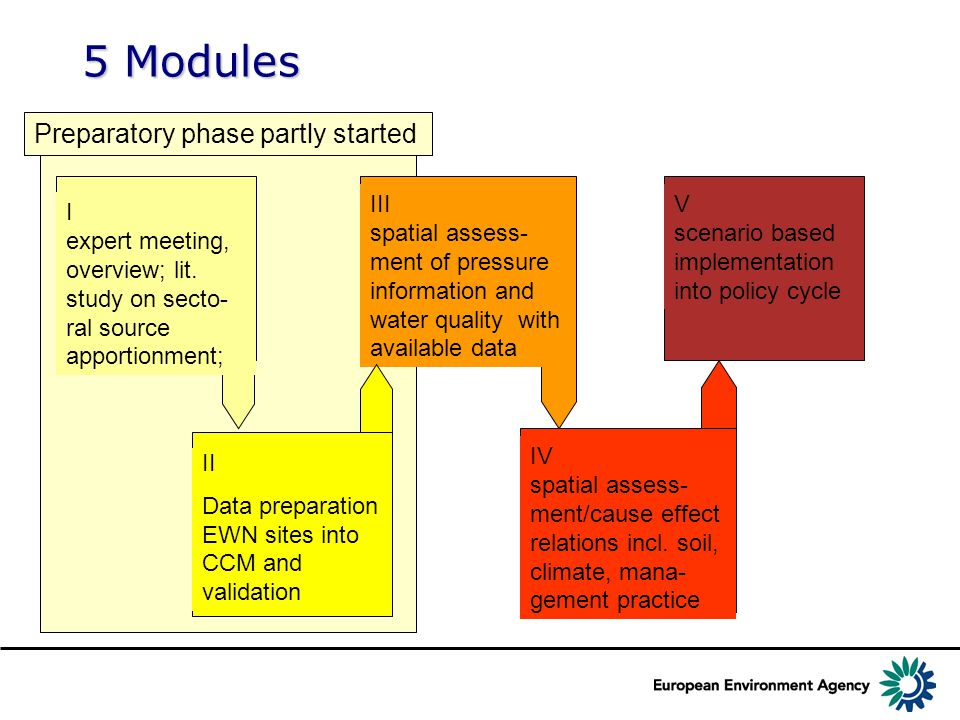 5 Modules Preparatory phase partly started I expert meeting, overview; lit.
